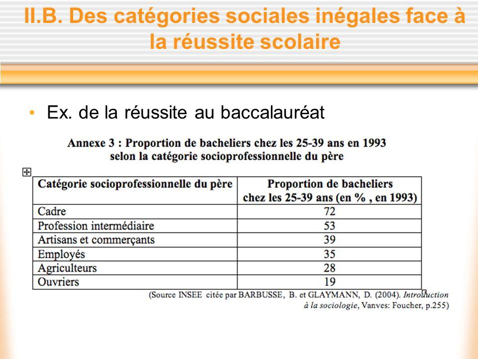II.B. Des catégories sociales inégales face à la réussite scolaire
