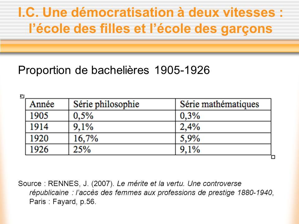 I.C. Une démocratisation à deux vitesses : l'école des filles et l'école des garçons