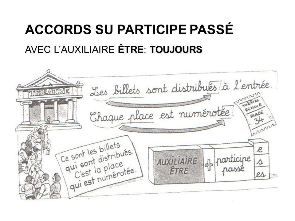 ACCORDS SU PARTICIPE PASSÉ