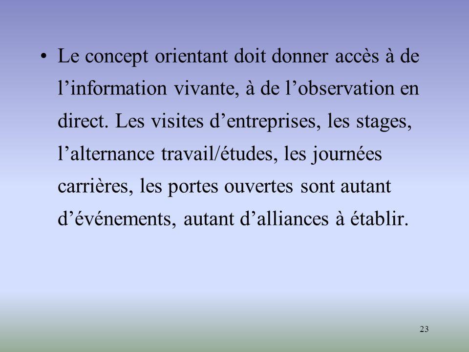 Le concept orientant doit donner accès à de l'information vivante, à de l'observation en direct.