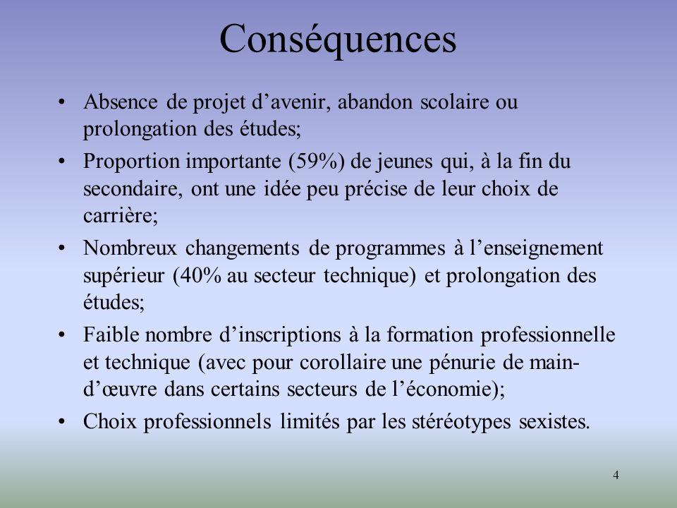 Conséquences Absence de projet d'avenir, abandon scolaire ou prolongation des études;