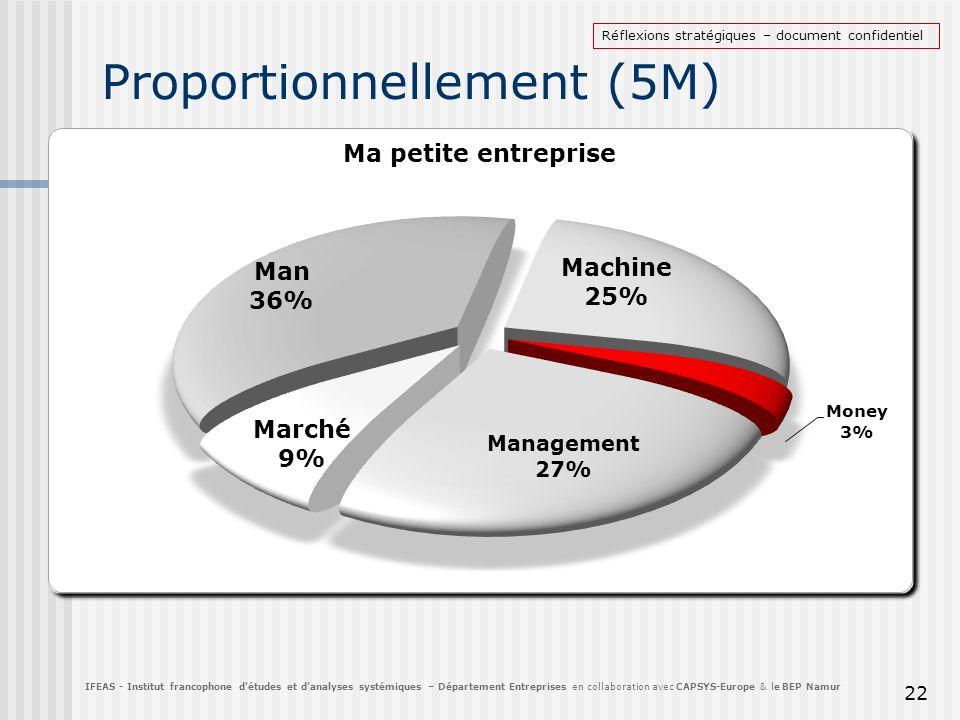 Proportionnellement (5M)