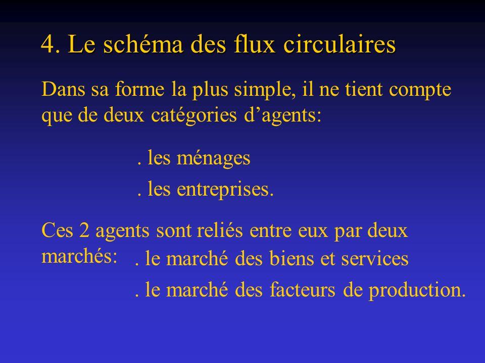 4. Le schéma des flux circulaires