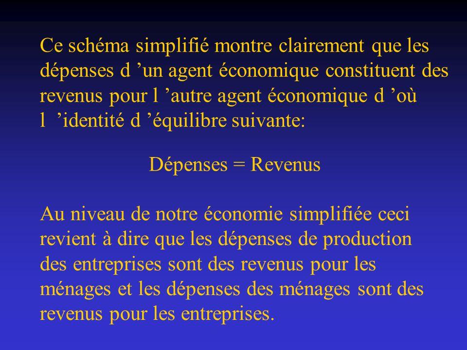 Ce schéma simplifié montre clairement que les dépenses d 'un agent économique constituent des revenus pour l 'autre agent économique d 'où l 'identité d 'équilibre suivante: