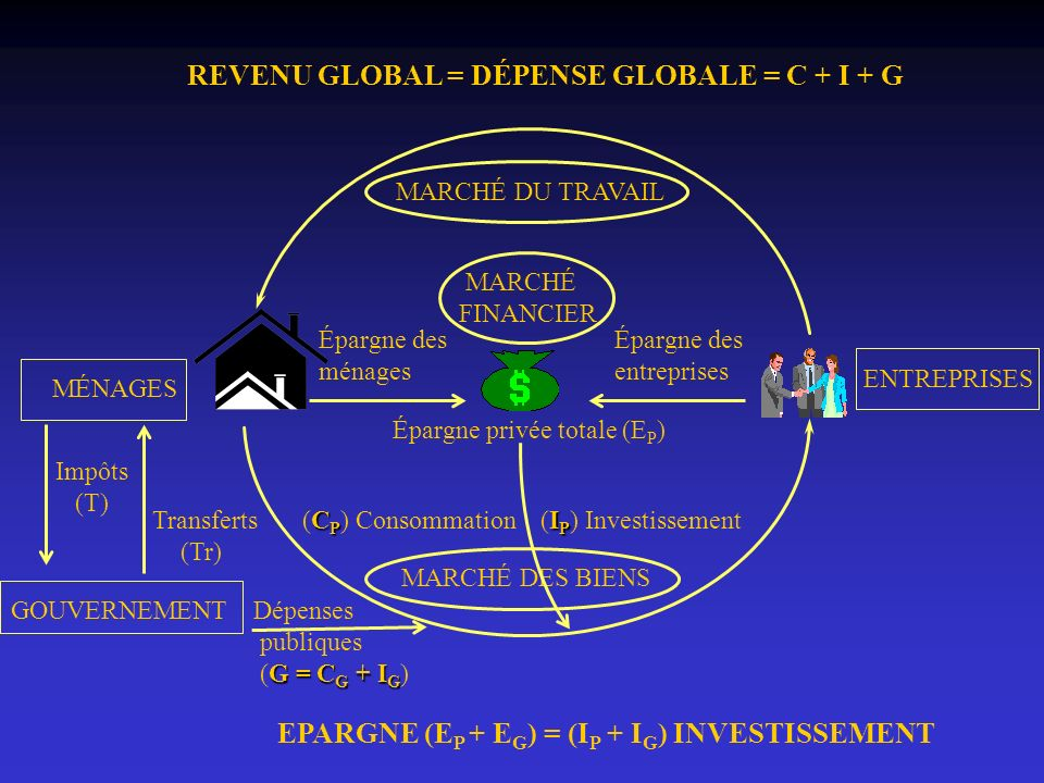 REVENU GLOBAL = DÉPENSE GLOBALE = C + I + G
