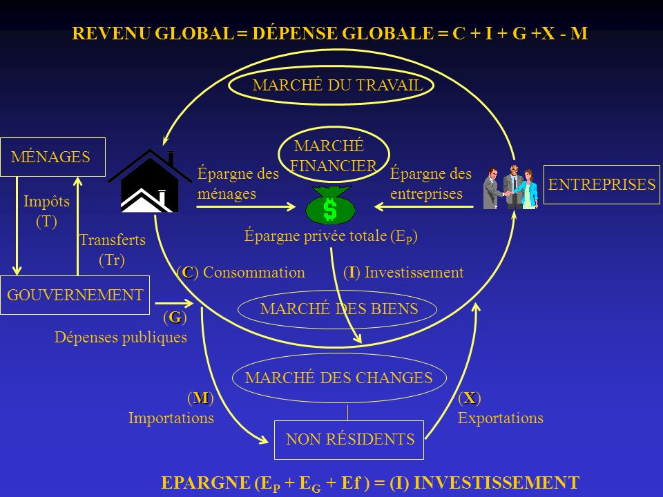 REVENU GLOBAL = DÉPENSE GLOBALE = C + I + G +X - M