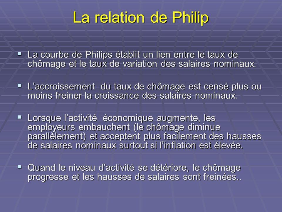 La relation de PhilipLa courbe de Philips établit un lien entre le taux de chômage et le taux de variation des salaires nominaux.