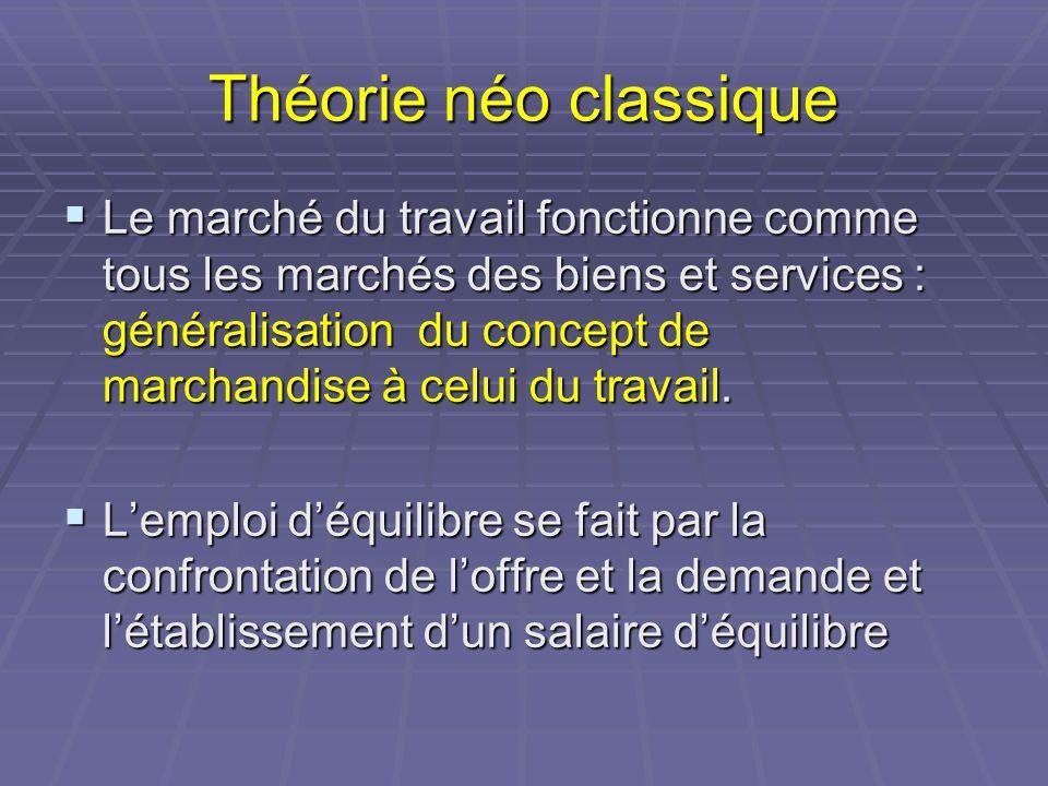 Théorie néo classique