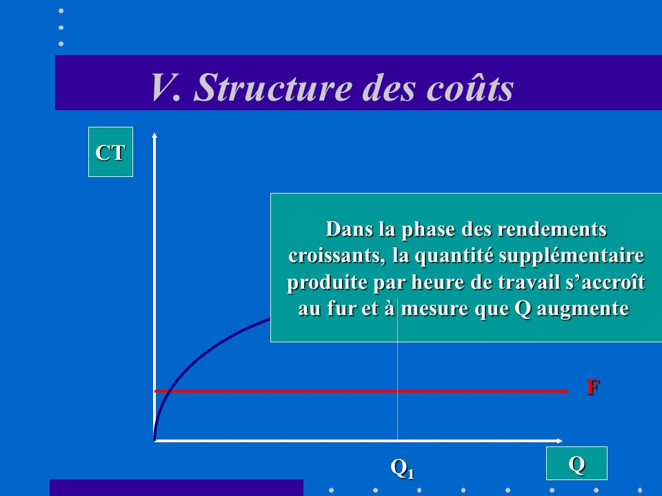 V. Structure des coûts CT Dans la phase des rendements