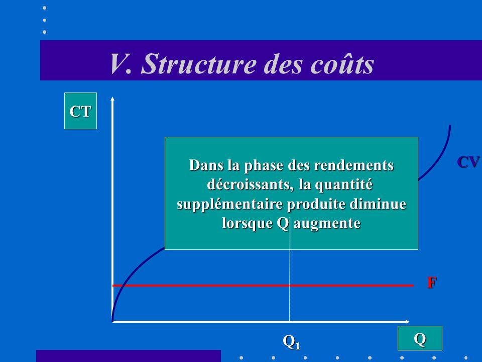 V. Structure des coûts CT Dans la phase des rendements CV