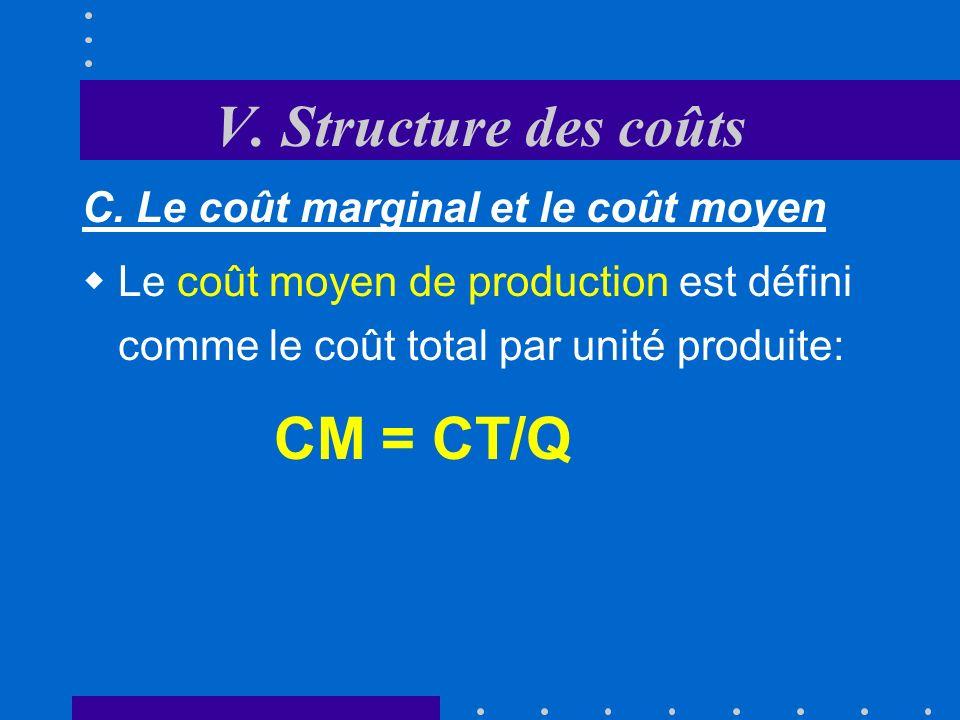 V. Structure des coûts C. Le coût marginal et le coût moyen
