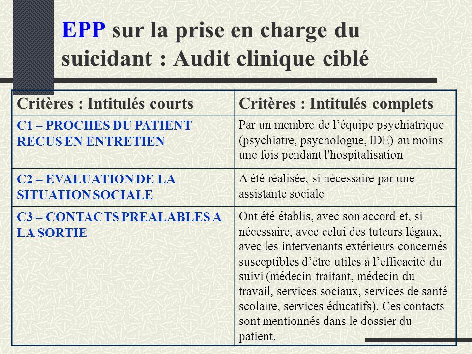 EPP sur la prise en charge du suicidant : Audit clinique ciblé