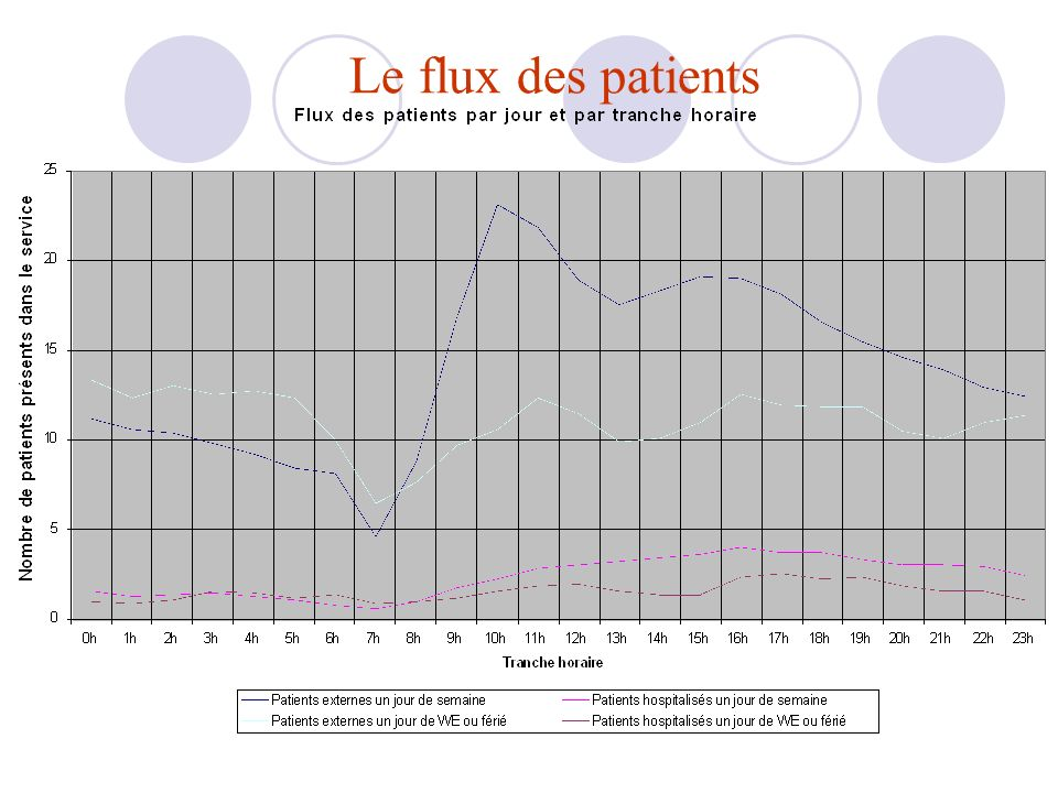 Le flux des patients