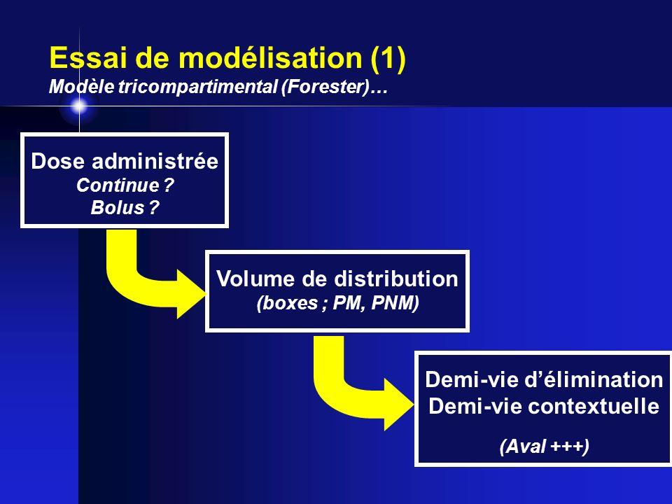 Volume de distribution Demi-vie d'élimination Demi-vie contextuelle