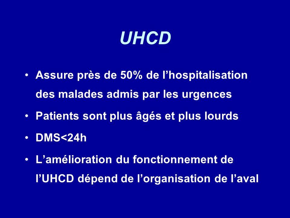 UHCD Assure près de 50% de l'hospitalisation des malades admis par les urgences. Patients sont plus âgés et plus lourds.