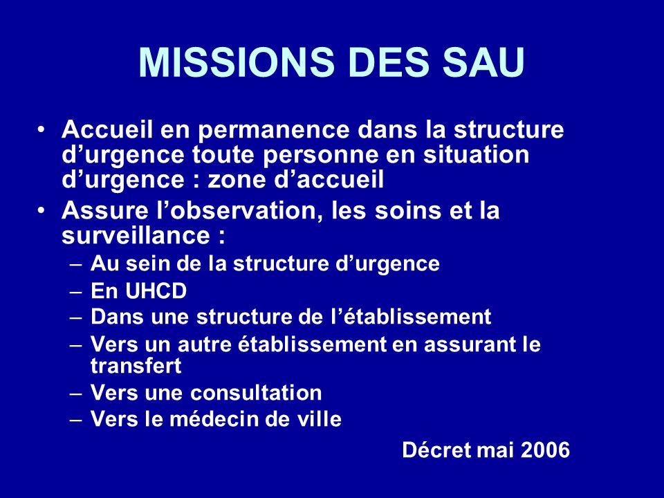 MISSIONS DES SAU Accueil en permanence dans la structure d'urgence toute personne en situation d'urgence : zone d'accueil.
