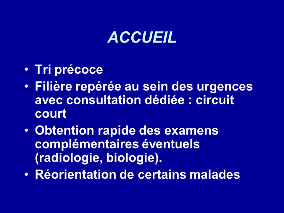 ACCUEIL Tri précoce. Filière repérée au sein des urgences avec consultation dédiée : circuit court.