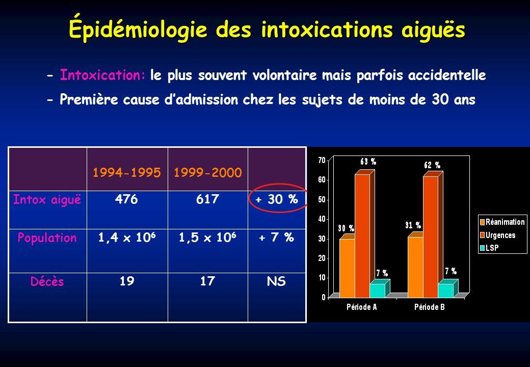 Épidémiologie des intoxications aiguës