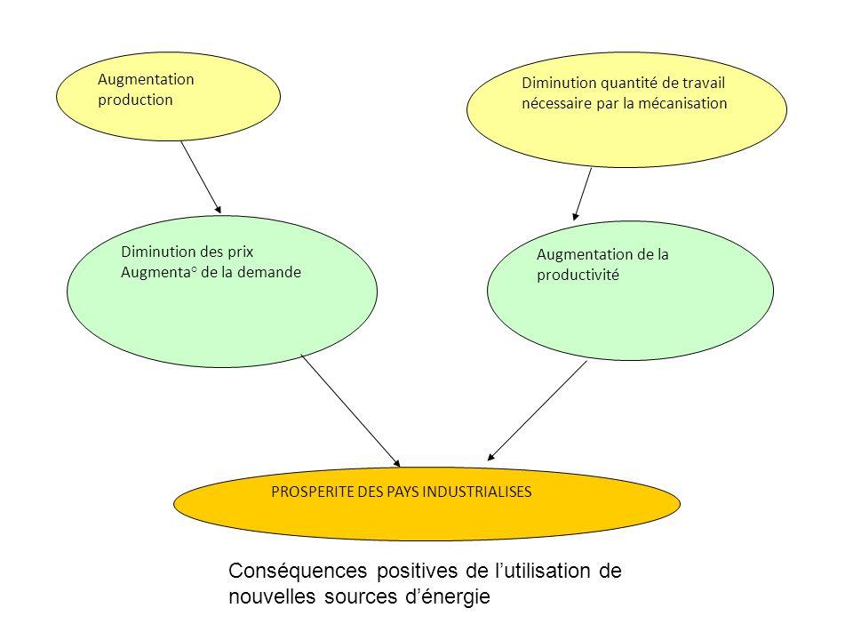 Conséquences positives de l'utilisation de nouvelles sources d'énergie