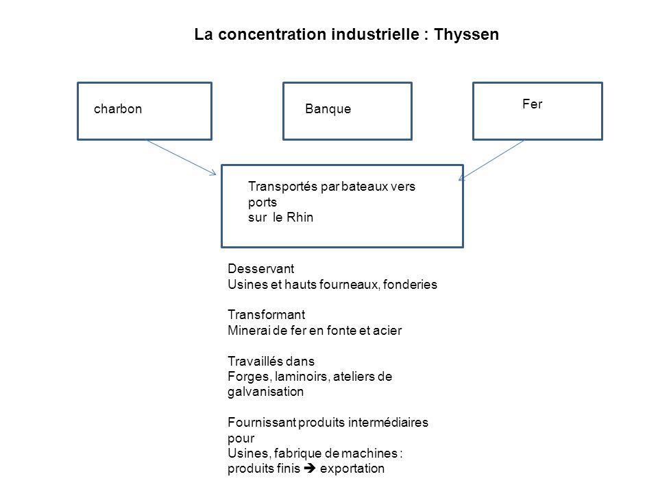 La concentration industrielle : Thyssen