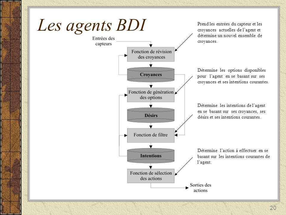 Les agents BDI Prend les entrées du capteur et les croyances actuelles de l'agent et détermine un nouvel ensemble de croyances.