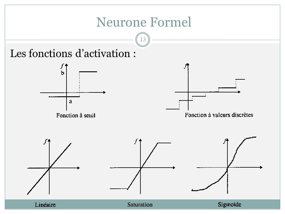 Neurone Formel Les fonctions d'activation :