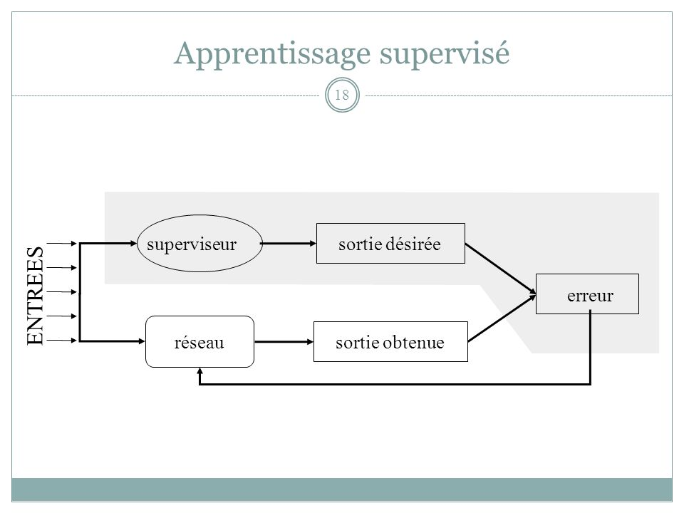 Apprentissage supervisé