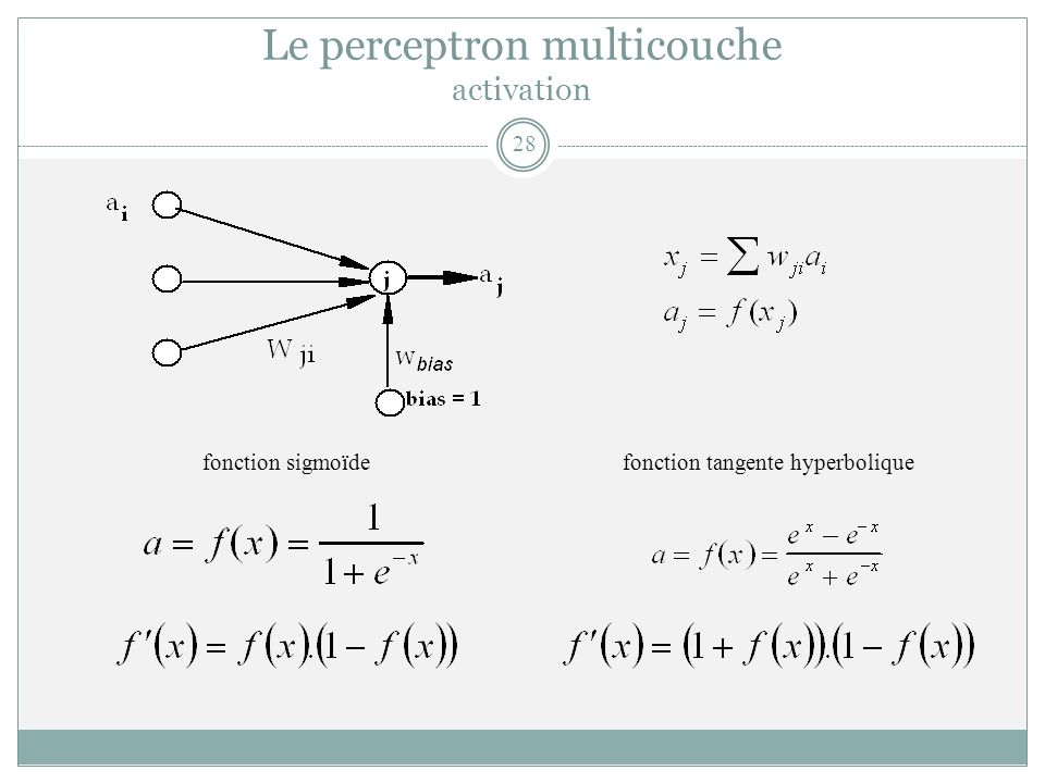 Le perceptron multicouche activation