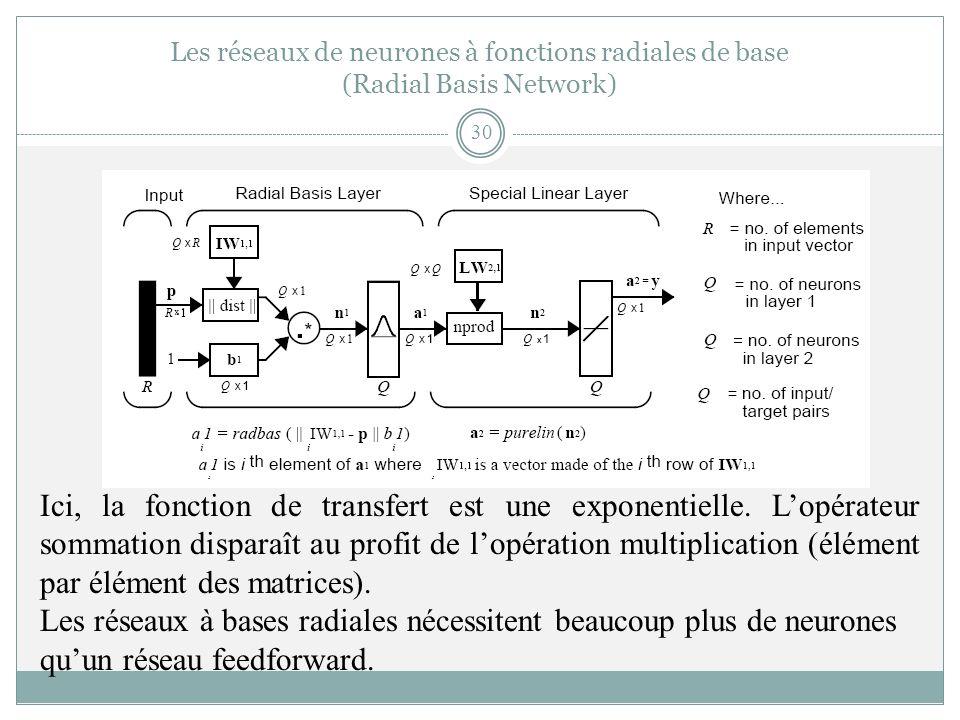 Les réseaux de neurones à fonctions radiales de base (Radial Basis Network)