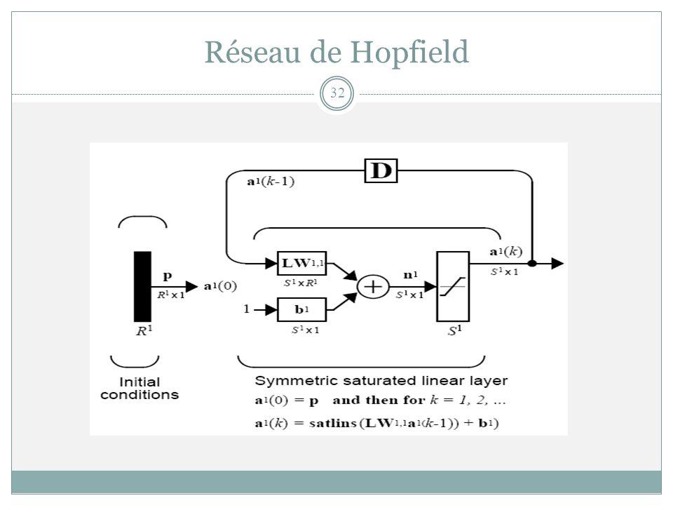 Réseau de Hopfield