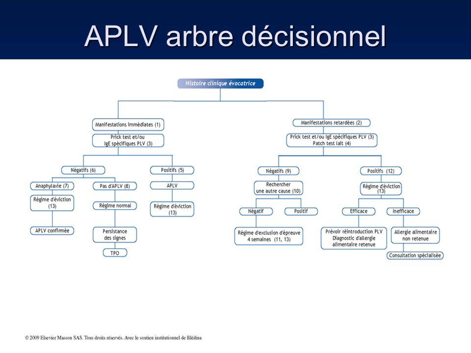 APLV arbre décisionnel
