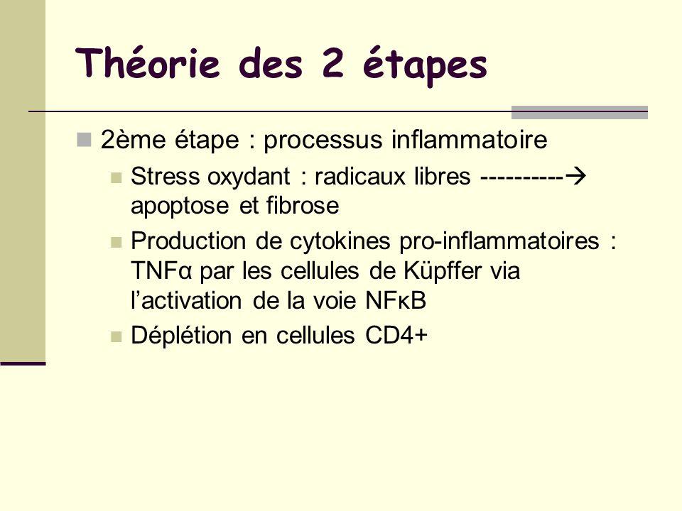 Théorie des 2 étapes 2ème étape : processus inflammatoire