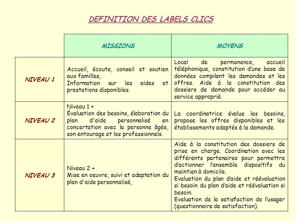 DEFINITION DES LABELS CLICS