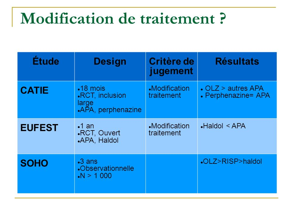 Modification de traitement