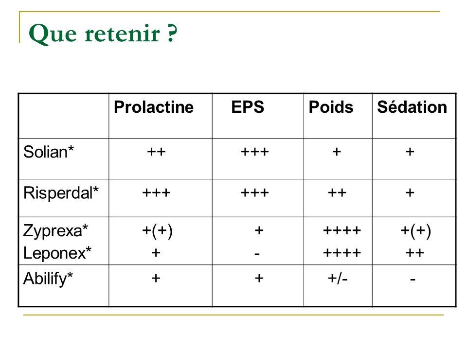 Que retenir Prolactine EPS Poids Sédation Solian* ++ +++ +