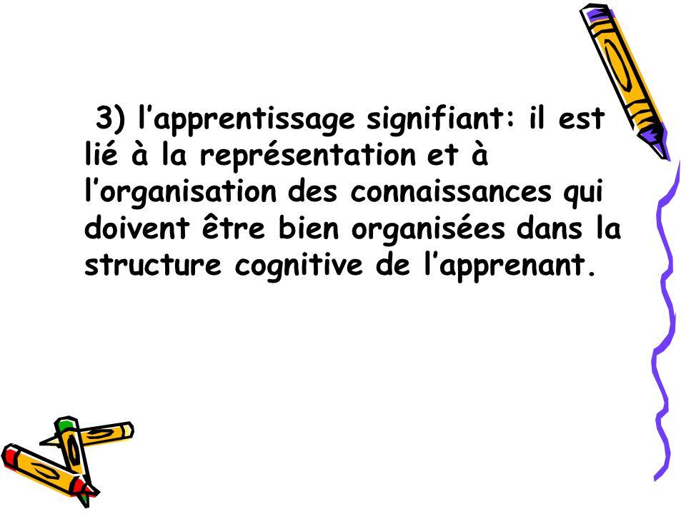 3) l'apprentissage signifiant: il est lié à la représentation et à l'organisation des connaissances qui doivent être bien organisées dans la structure cognitive de l'apprenant.