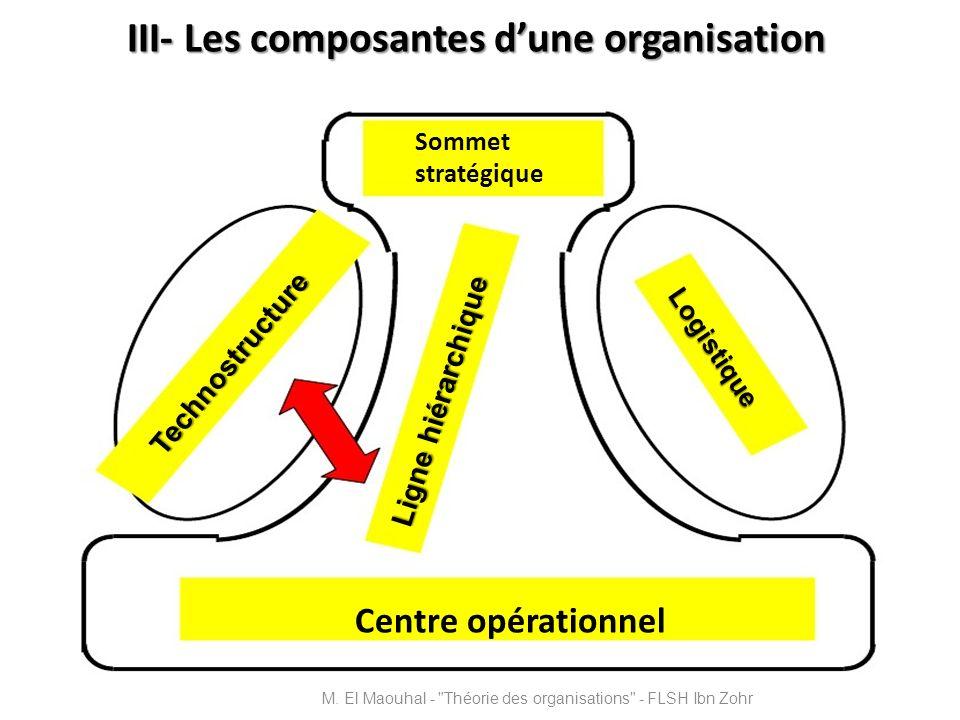 III- Les composantes d'une organisation