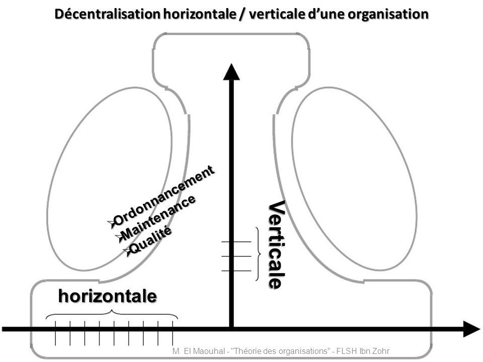 Décentralisation horizontale / verticale d'une organisation