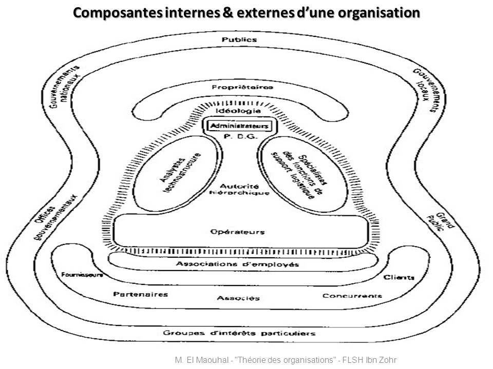 Composantes internes & externes d'une organisation
