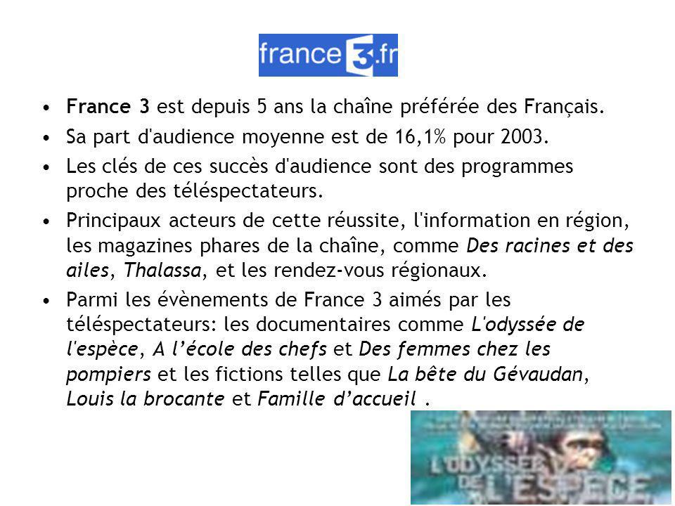 France 3 est depuis 5 ans la chaîne préférée des Français.