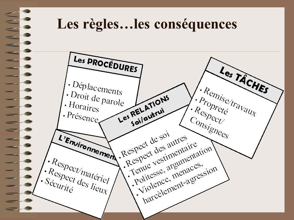 Les règles…les conséquences