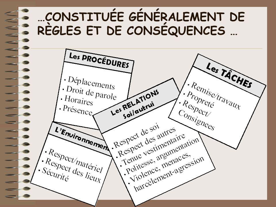 …CONSTITUÉE GÉNÉRALEMENT DE RÈGLES ET DE CONSÉQUENCES …