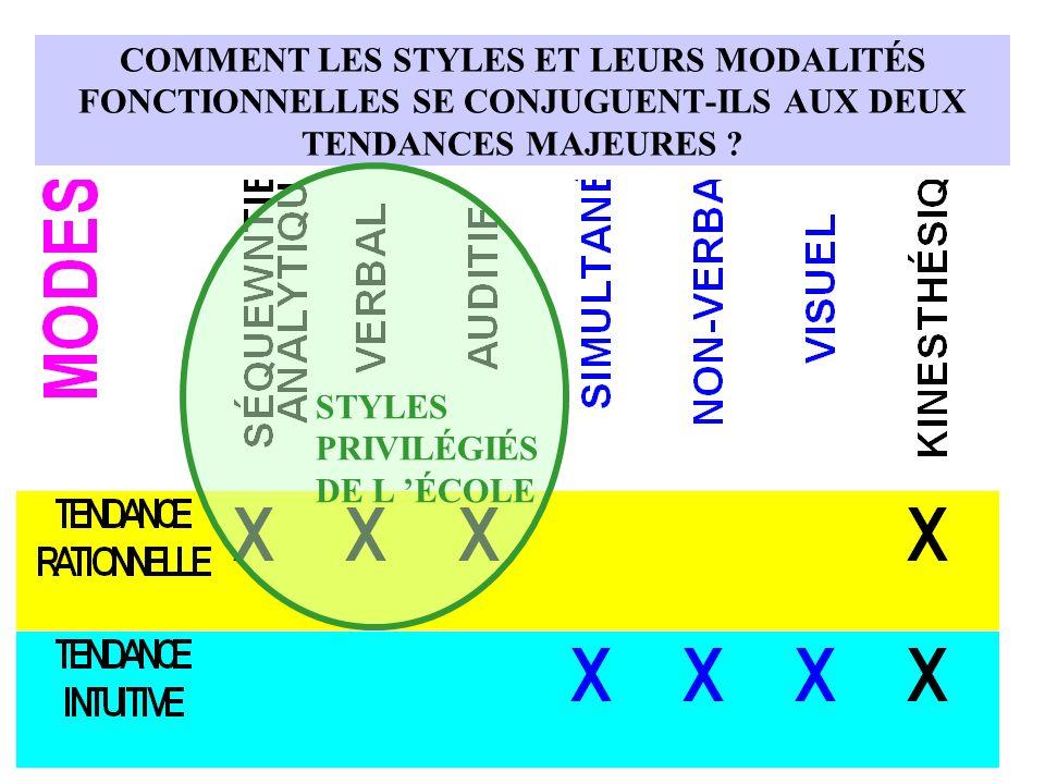 COMMENT LES STYLES ET LEURS MODALITÉS FONCTIONNELLES SE CONJUGUENT-ILS AUX DEUX TENDANCES MAJEURES