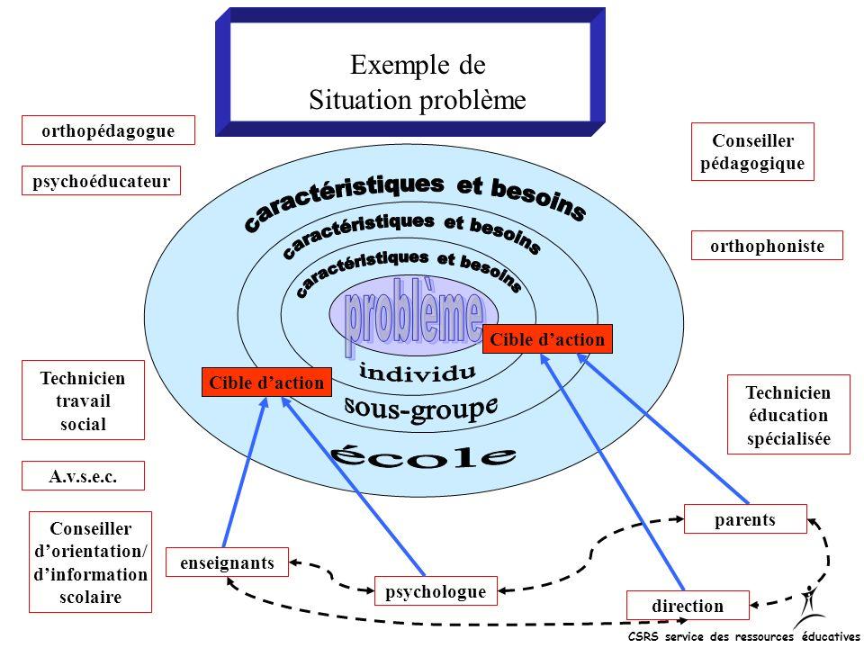 Exemple de Situation problème problème A.v.s.e.c. orthopédagogue