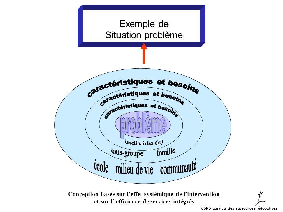 Exemple de Situation problème problème caractéristiques et besoins