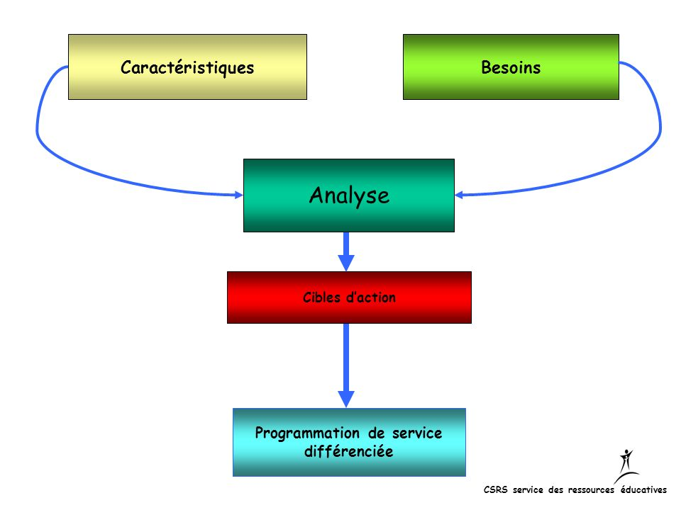 Programmation de service
