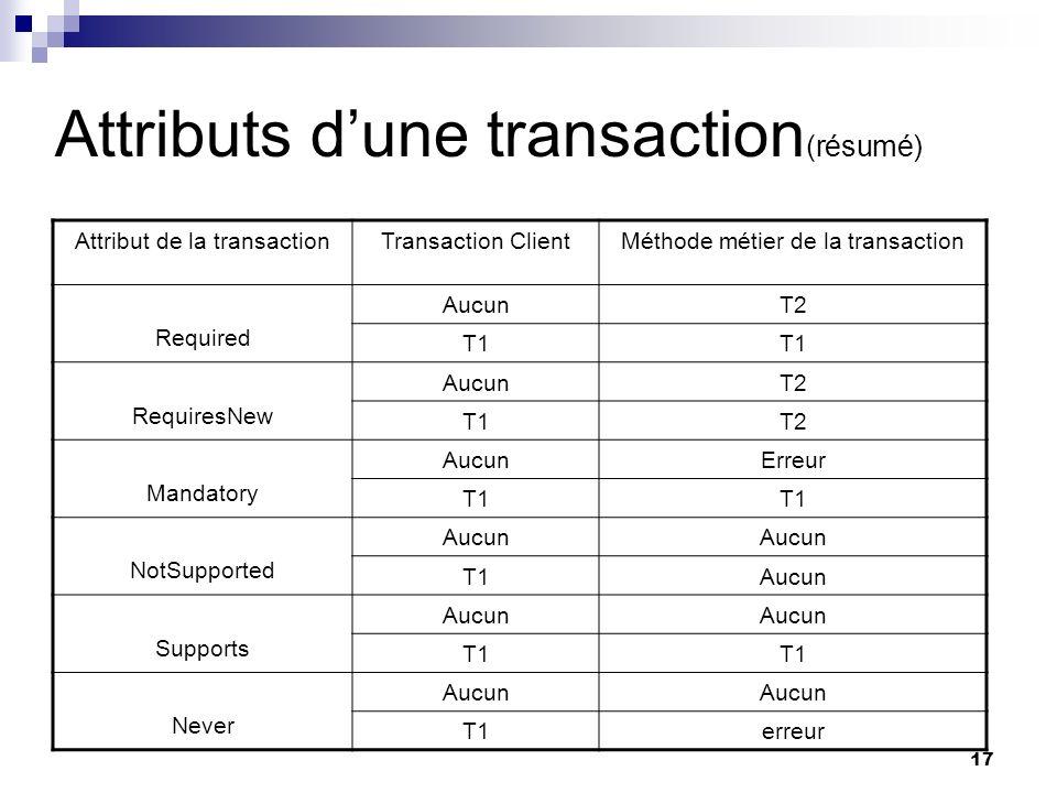 Attributs d'une transaction(résumé)
