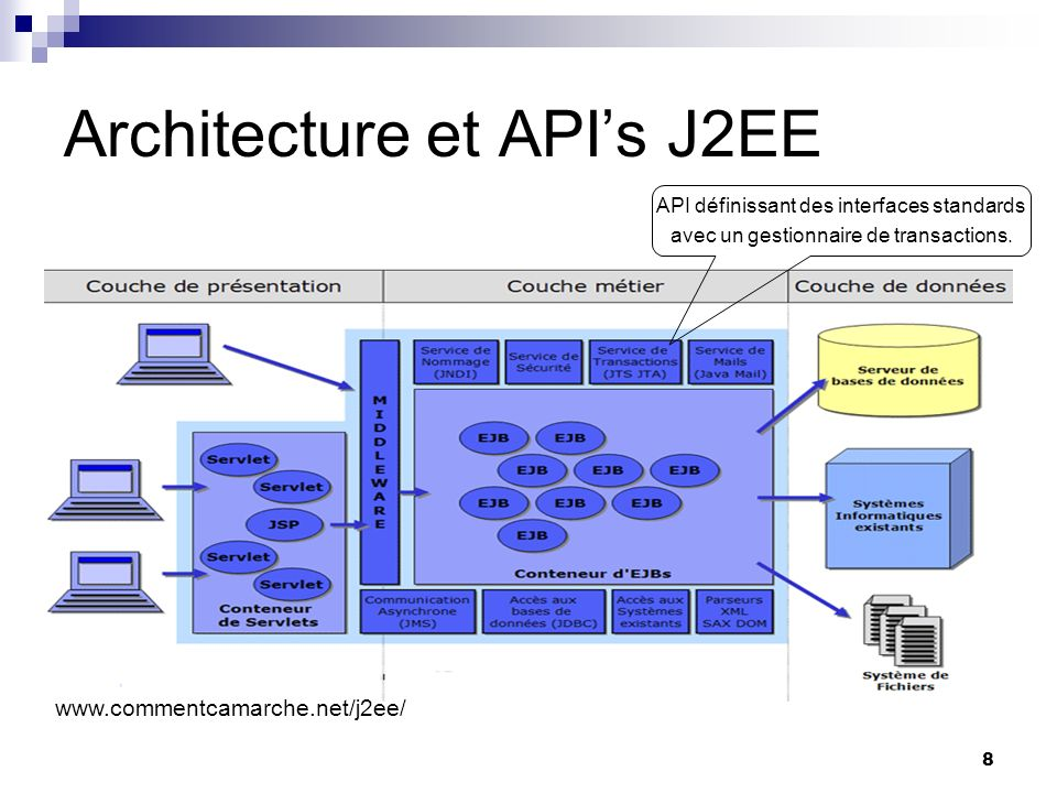 Le transactionnel en j2ee jta jts ppt t l charger for Architecture j2ee