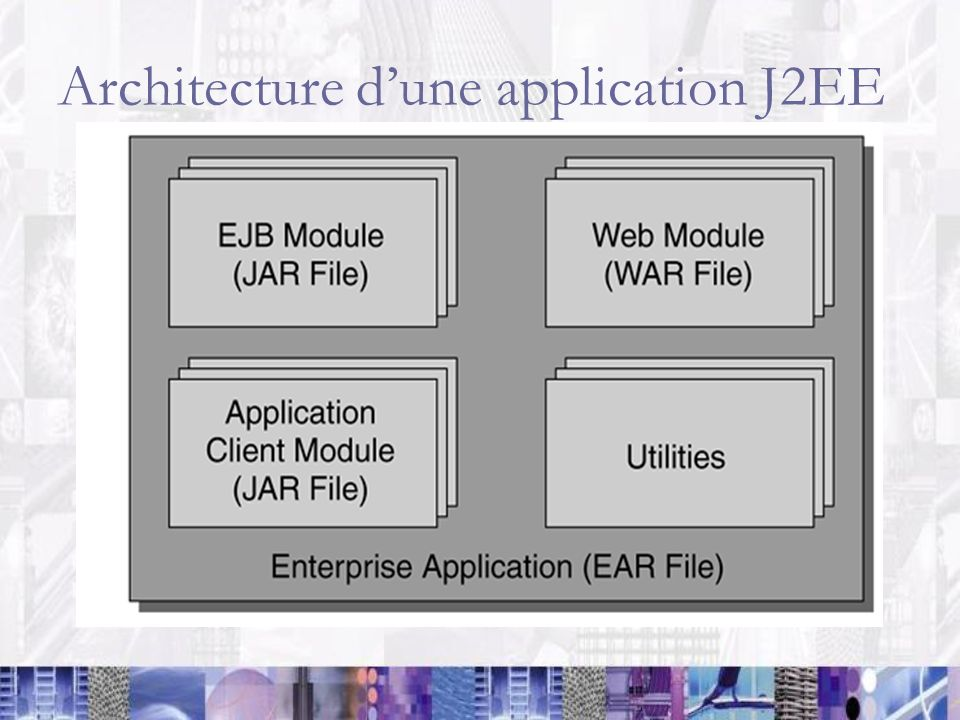 Architecture d'une application J2EE