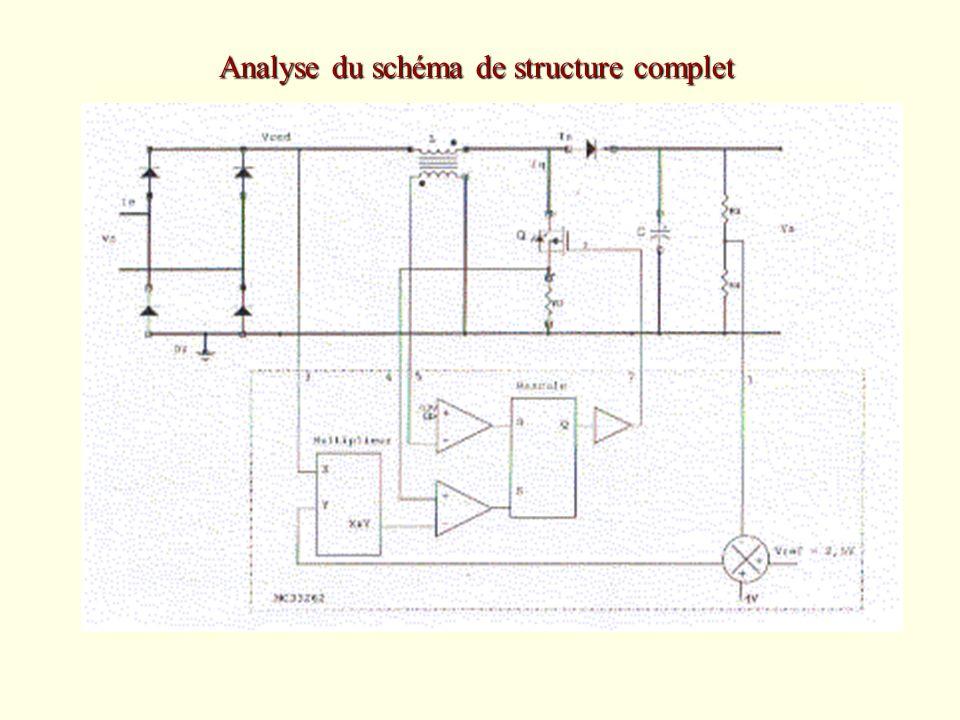 Analyse du schéma de structure complet